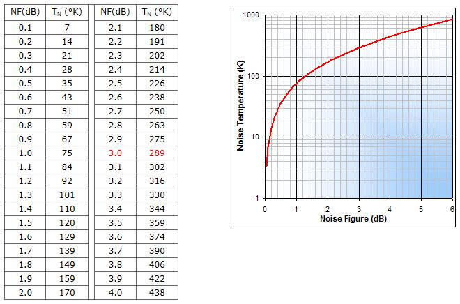 Decibel Conversion Chart